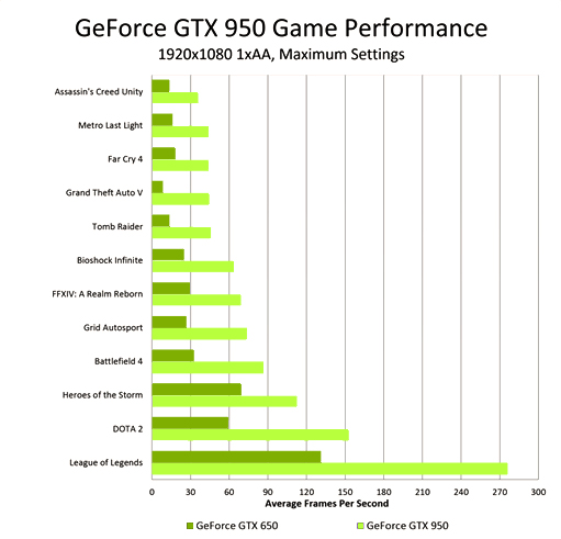 geforce-gtx-950-game-performance