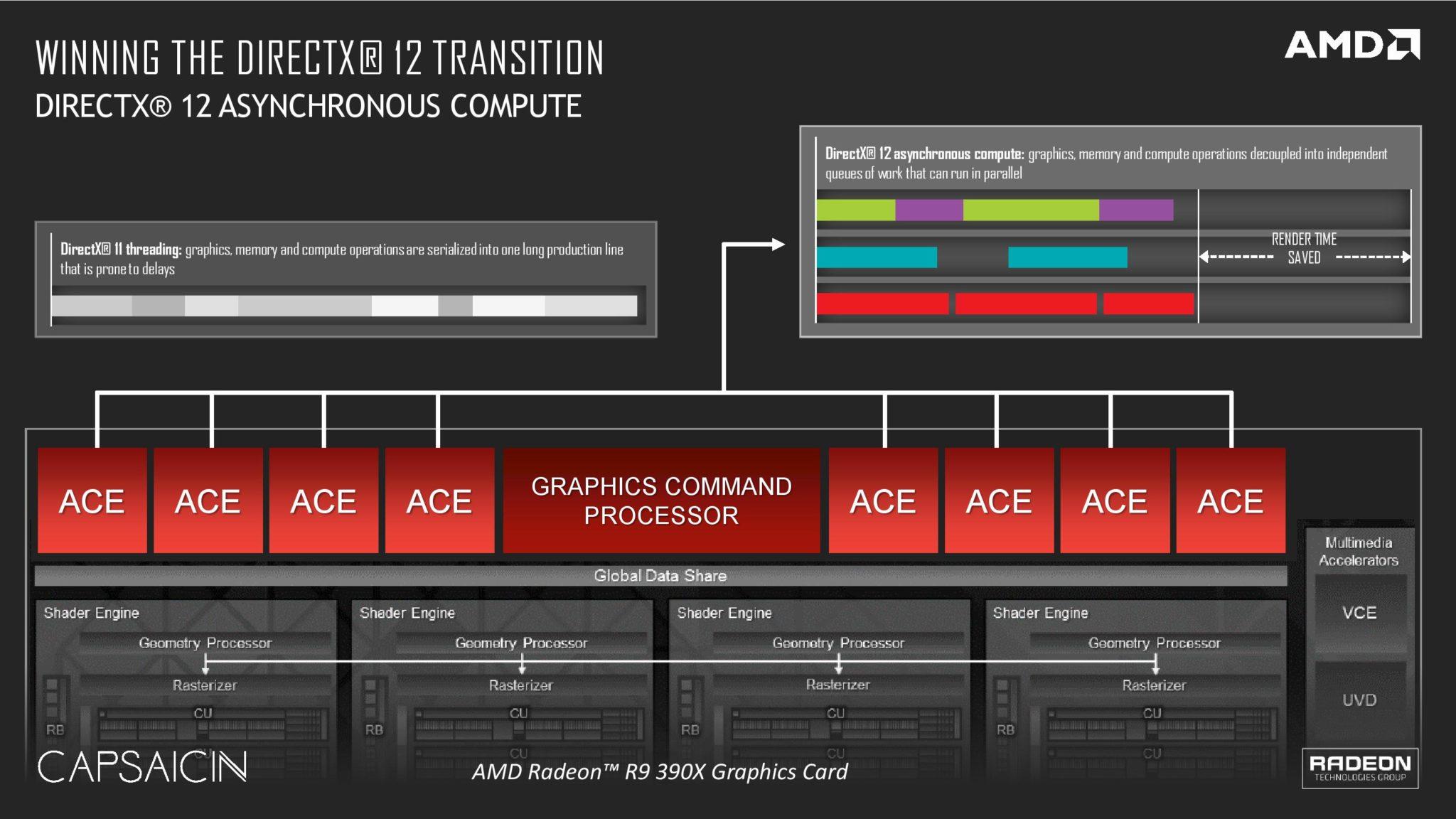 AMD Radeon DirectX 12