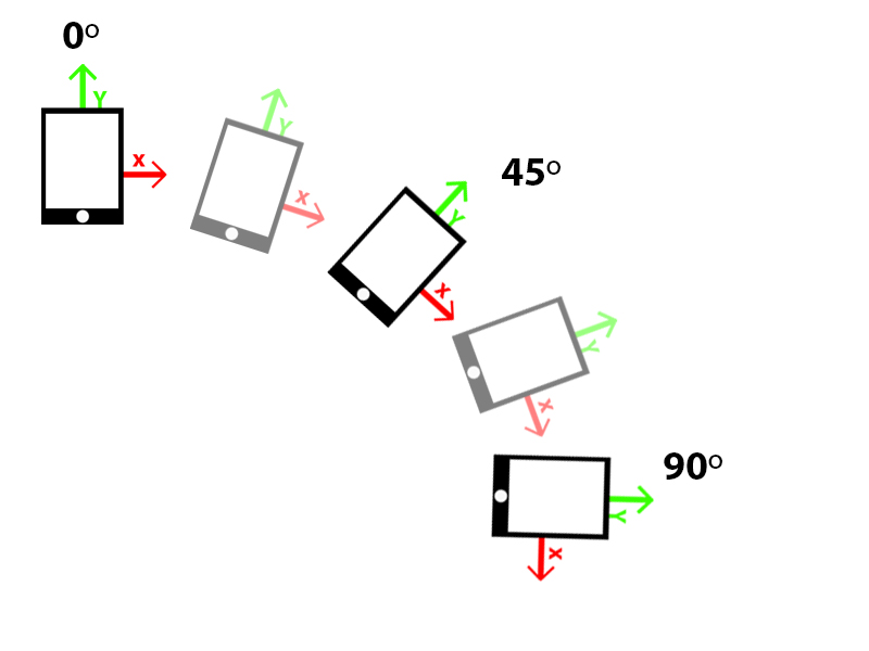żyroskop w telefonie obrazek, działanie żyroskopu