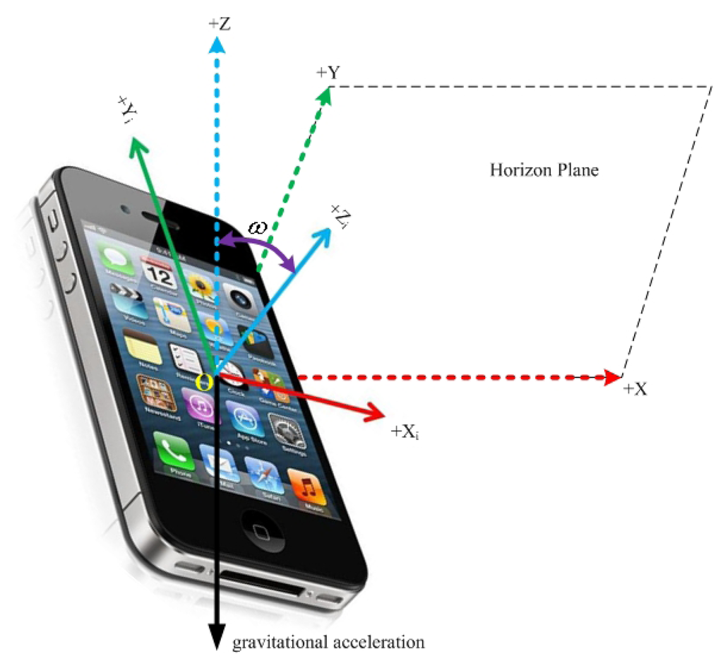 akcelerometr w telefonie artyku