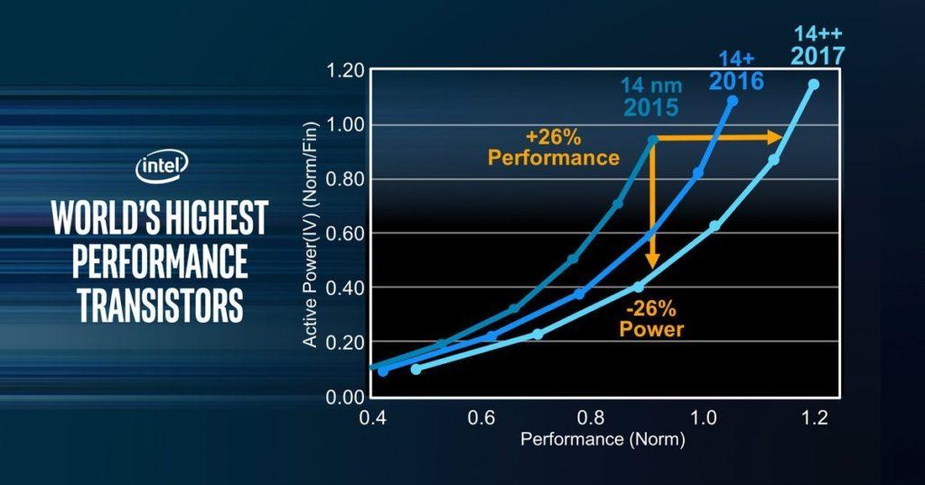 Procesor Intel Core i7-8650U
