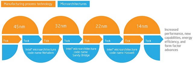 żródło: Intel