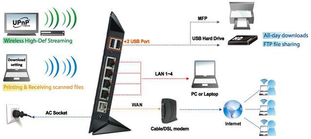dysk zewnętrzny do routera